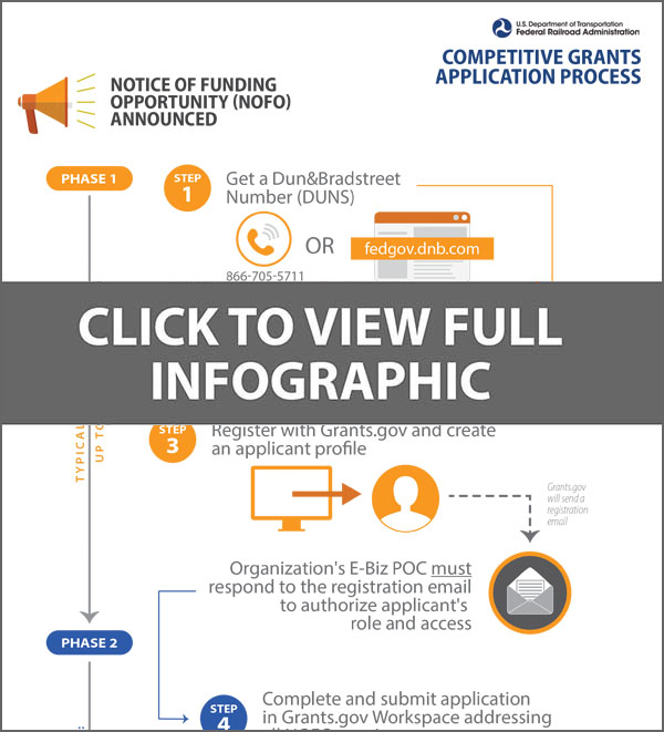 Electronic Grants Application Process Flowchart Infographic